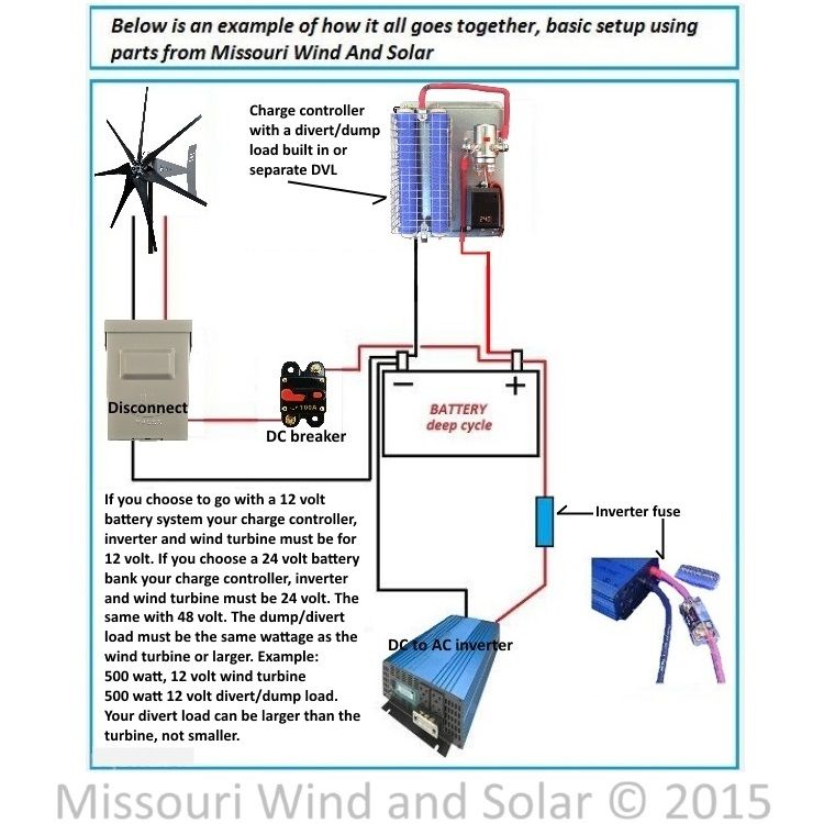 power from turbine or solar panel to house wiring missouri wind and Small Electric Motor Wiring