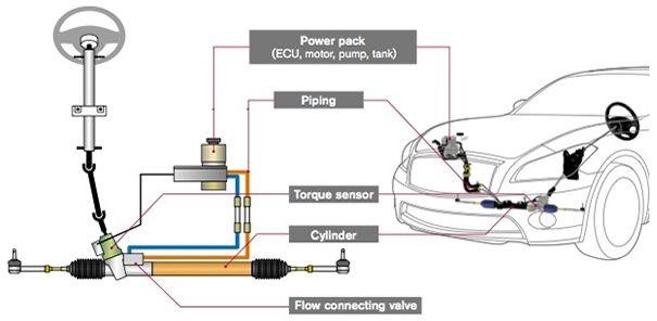 Electro Hydraulic Power Steering System Hybrid Trucks Hydraulic Dc Dc Converter