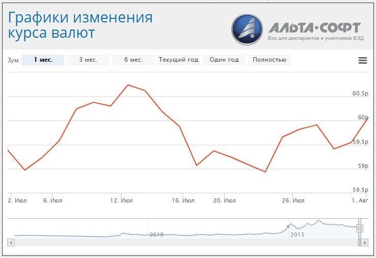 Евро рубль форекс сегодня поменять плечо на инстафорекс