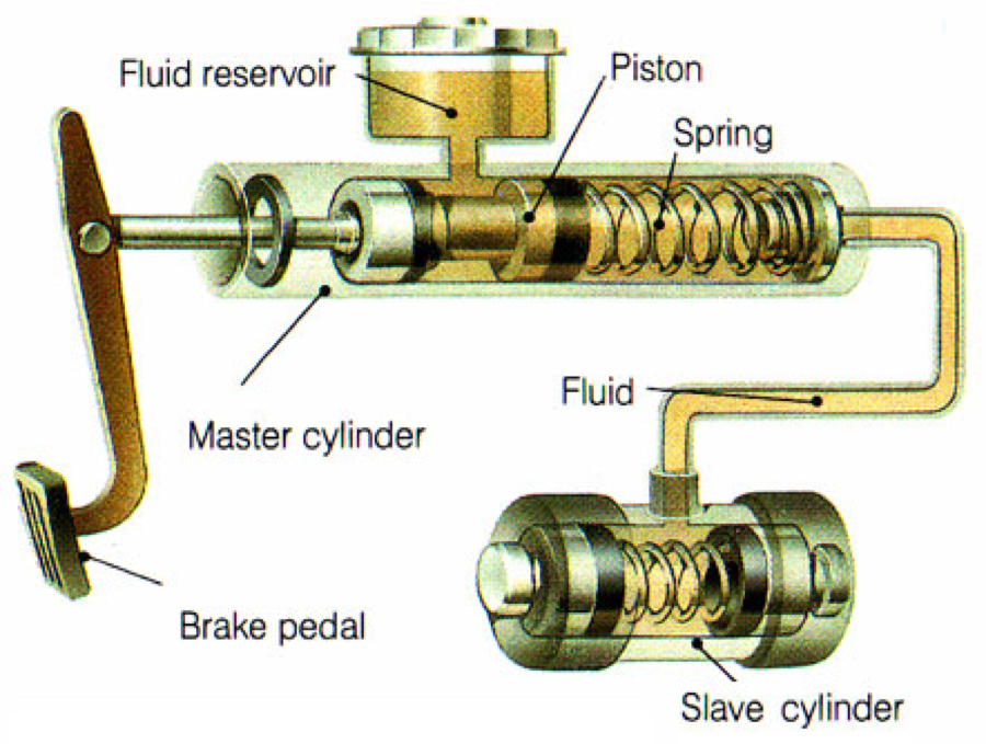 Learn How Your Cars Brake System Works From Hydraulic Pressure To Mechanical Auto