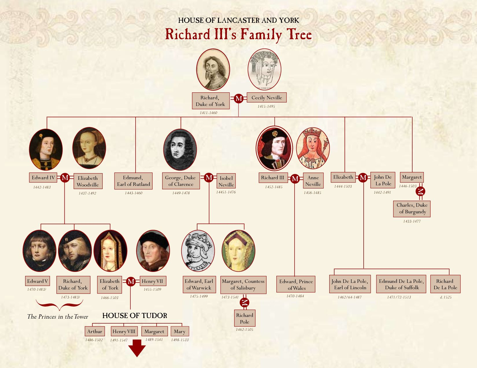 Http Www Thepeerage Com P10164 Htm I101636 Edmund Plantagenet Earl Of Rutland Born 27 Or 17 May 1443 Rouen Caux Richard Iii Family Tree Wars Of The Roses