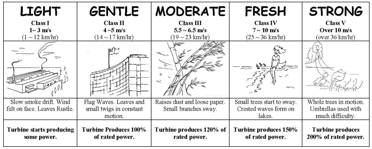 Wind speed chart spd pinterest chart