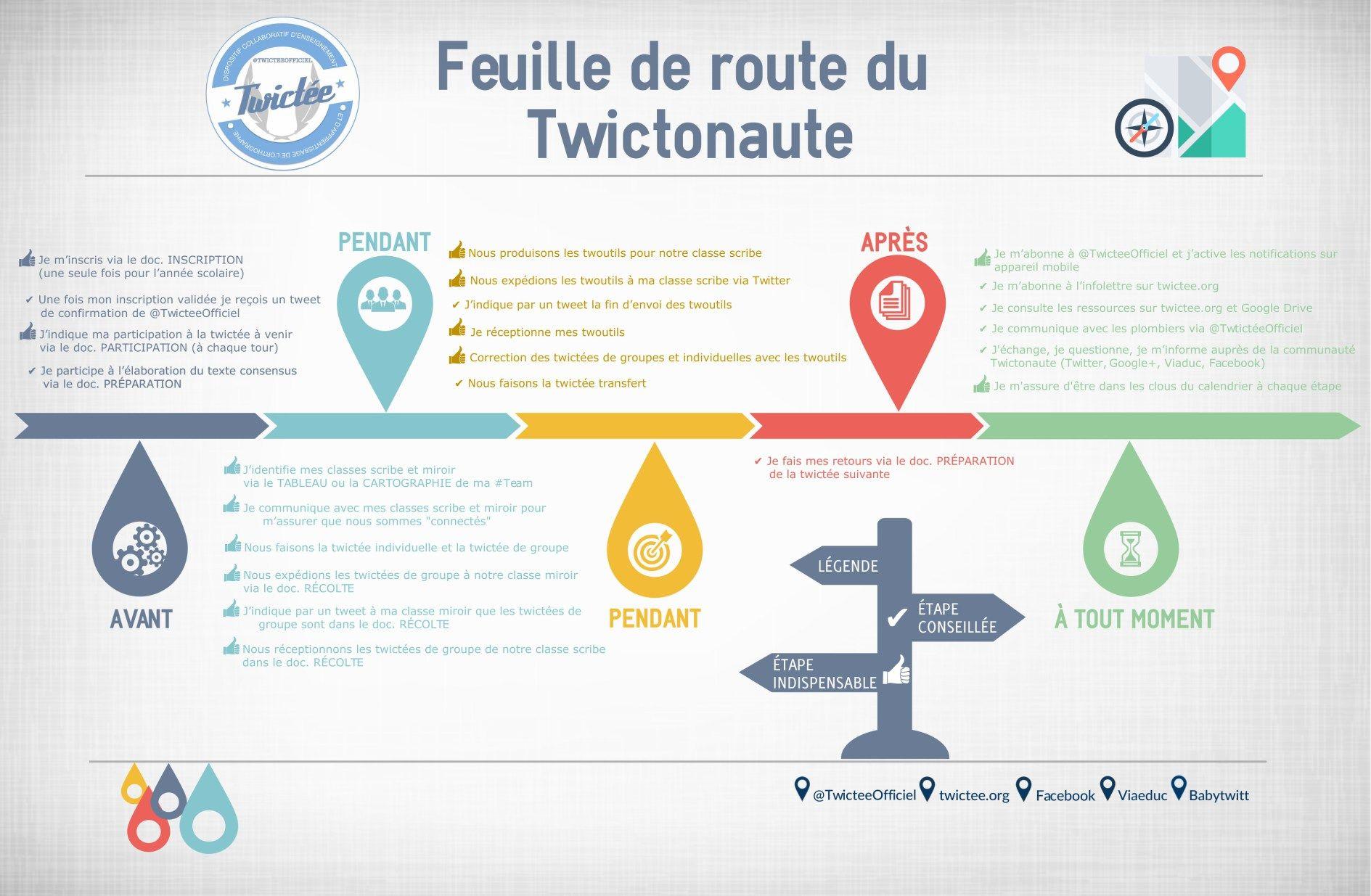 feuille-de-route-twictonaute