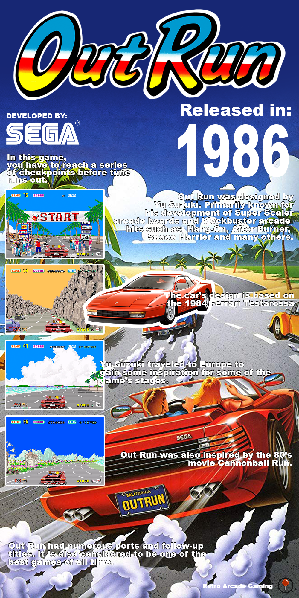 Out Run was developed and released by Sega in 1986