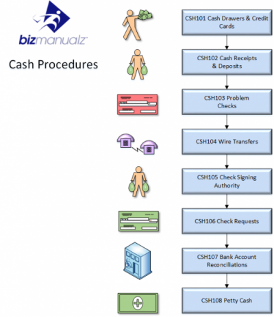Cash Cycle Process Map  Business Processes