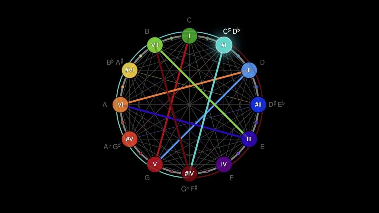 Interesting circleoffifths musictheory video using the