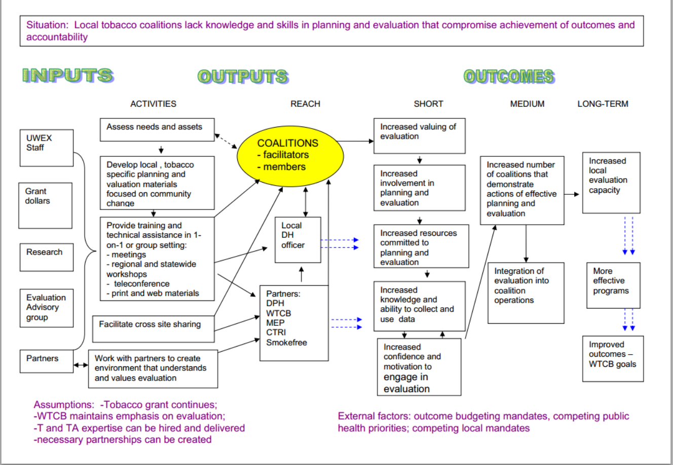 Logic Model From University Of Wisconsin Extension