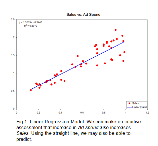 linear regression model explanation | Math Class | Pinterest ...