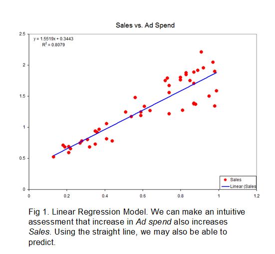 Linear Regression Model Explanation Linear Regression Algebra I Math Foldables