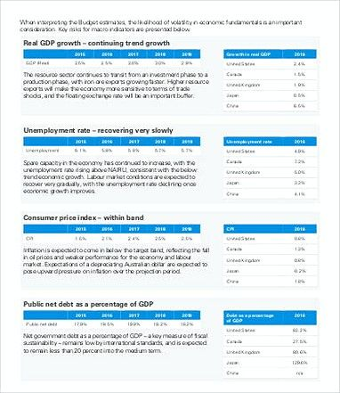 Small Business Federal Budget Sample , 14 Small Business Budget