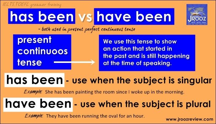 Difference Between: Have Been and Has Been - learn English,grammar,ielts,english