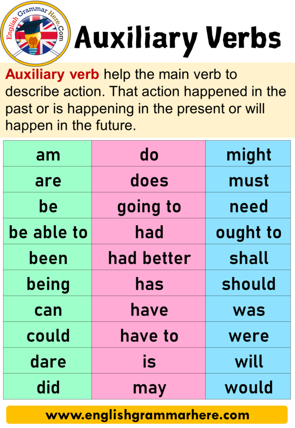 24 Auxiliary Verbs With Examples Definition And Sentences Auxiliary Verbs Helping Verbs Are Important English Vocabulary Words English Grammar Helping Verbs