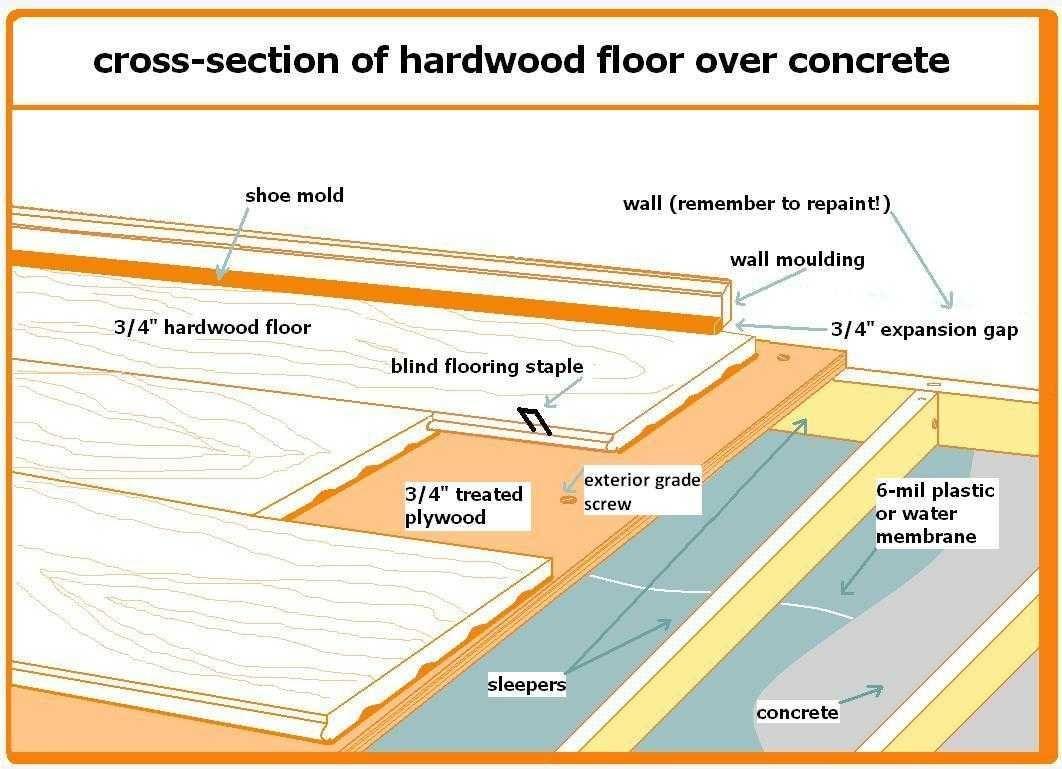 Cross Section Of Hardwood Floor Over Concrete.JPG