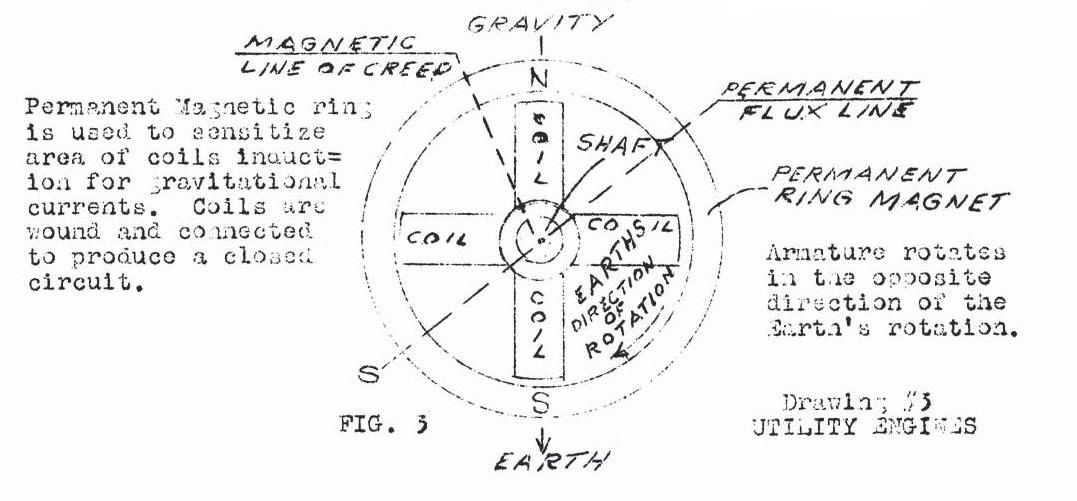 hendershot was the inventor of the hendershot fuelless generator (1928)  in  the 1920s he was working on a new type of aviation compass and claimed he