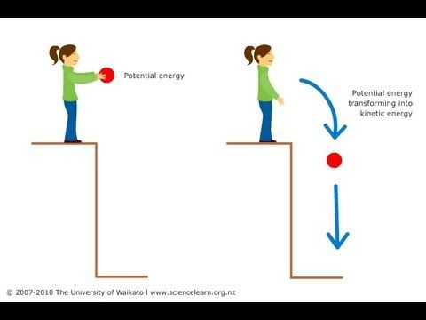 Difference between kinetic and potential energy | Educational Videos ...
