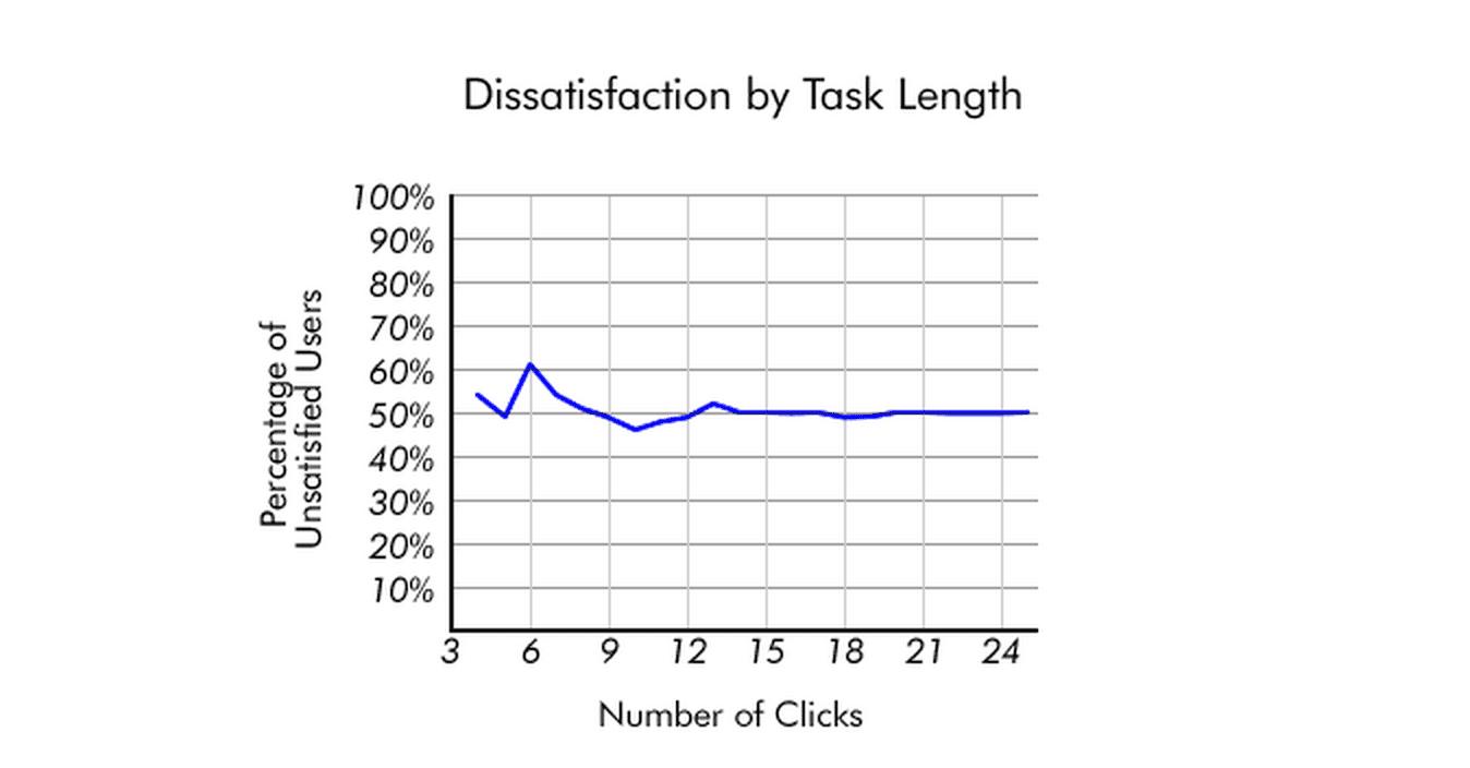 UX-дизайнер Primacy: За сколько кликов пользователь должен получать доступ к нужному контенту