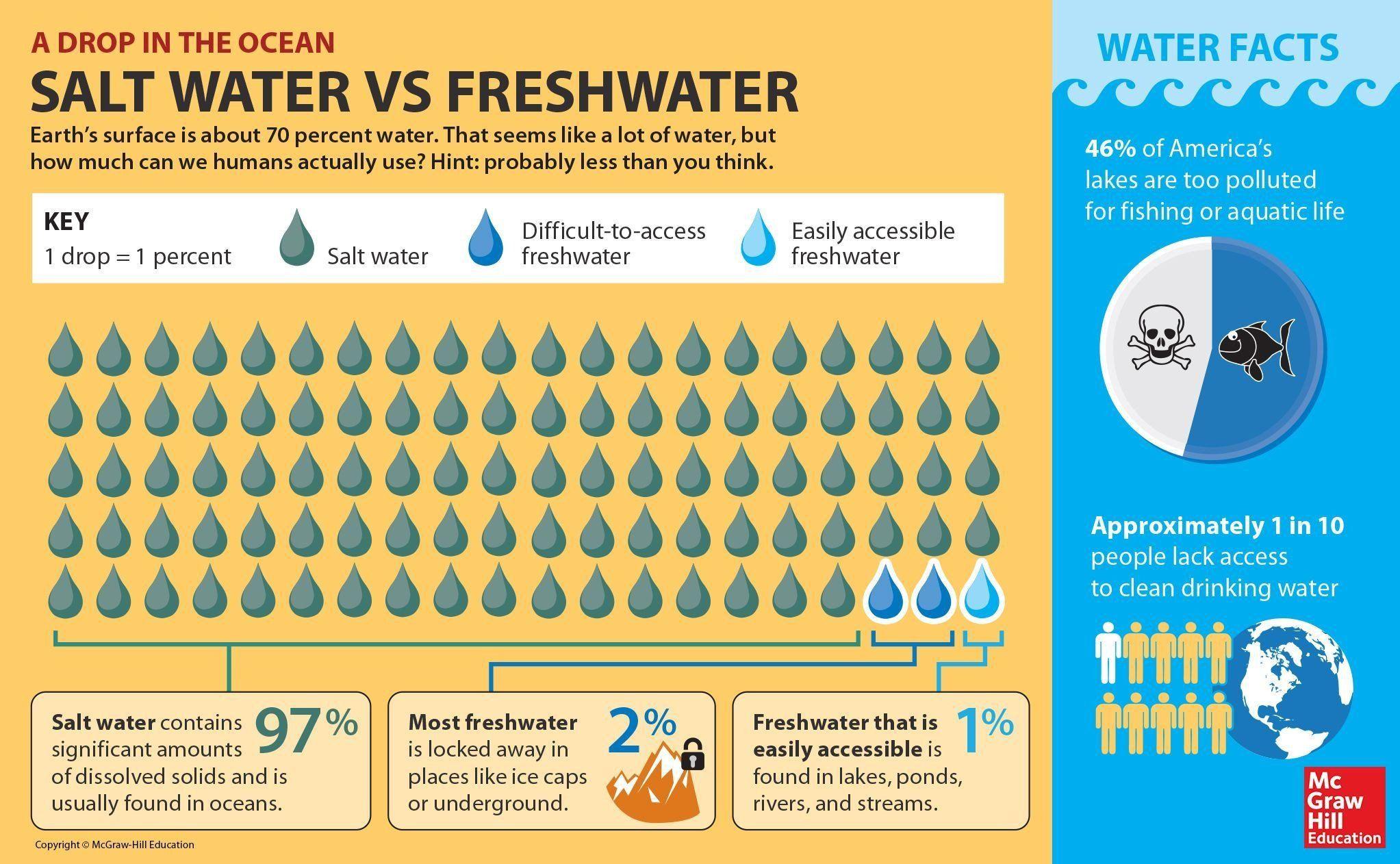 Water On Earth Worksheet Fresh Water Salt Water Worksheet