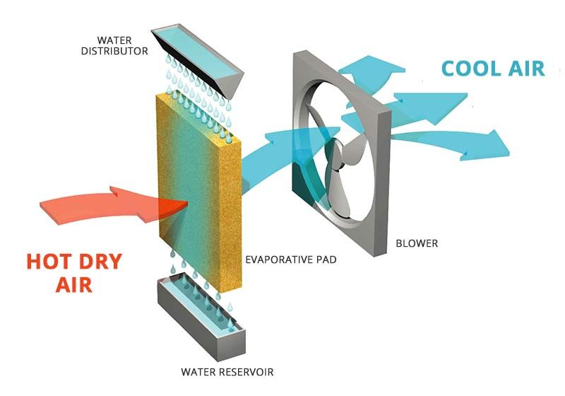 What Is An Evaporative Cooler And How Does It Work Evaporative