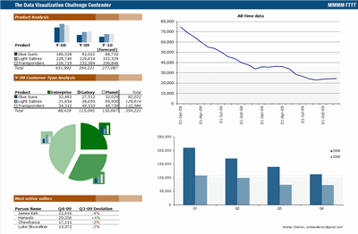 Excel Based Sales Dashboard By Duezzz  Work    Sales