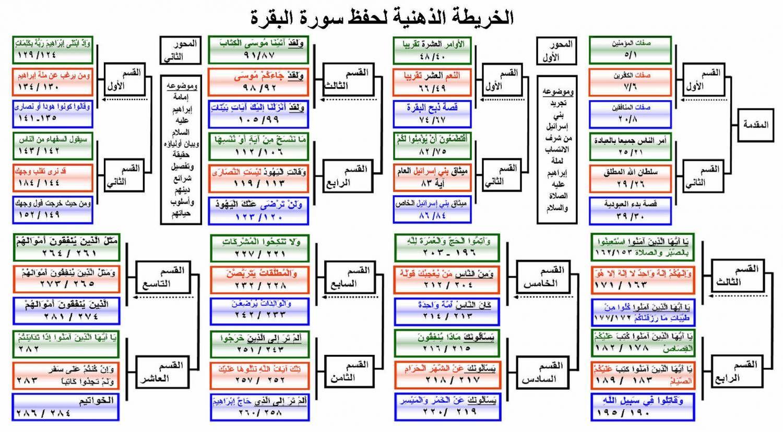 نتيجة بحث الصور عن جدول حفظ القران Quran Tafseer Islamic Information Words