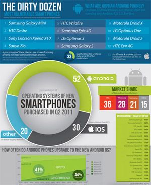 OS on Smart Phones