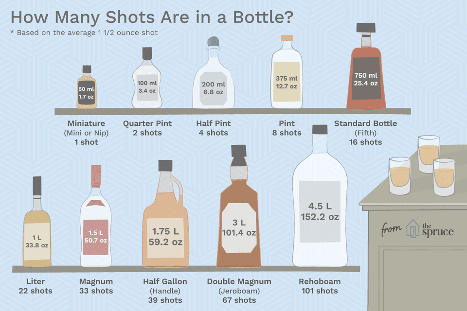 How Many Shots Are in That Bottle of Liquor? | Liquor ...