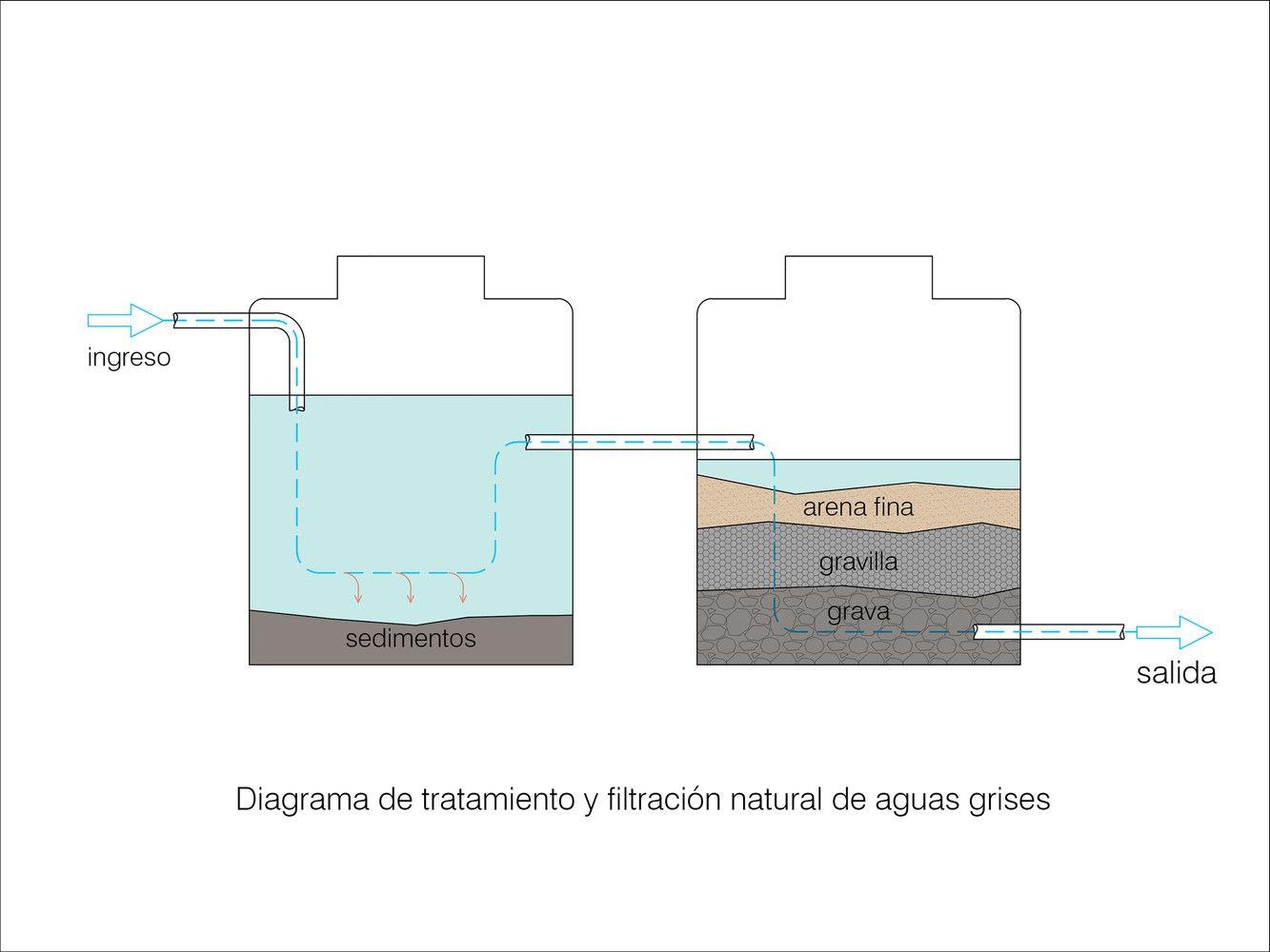 Casa de Arcilla,Diagrama 2
