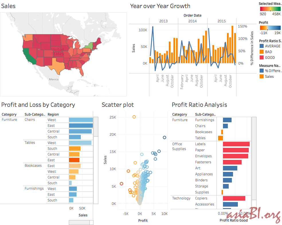 Asiabi Org Ready Made Ceo Cfo Coo Reports For Various Industries On Tableau Qlik Pentaho Tibco Jasper Spago Oracl Data Science Cfo Scatter Plot