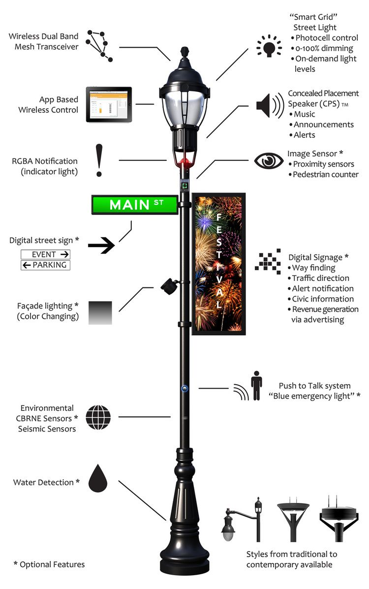 Lamppost Of The Future Smart City Street Light Energy Management