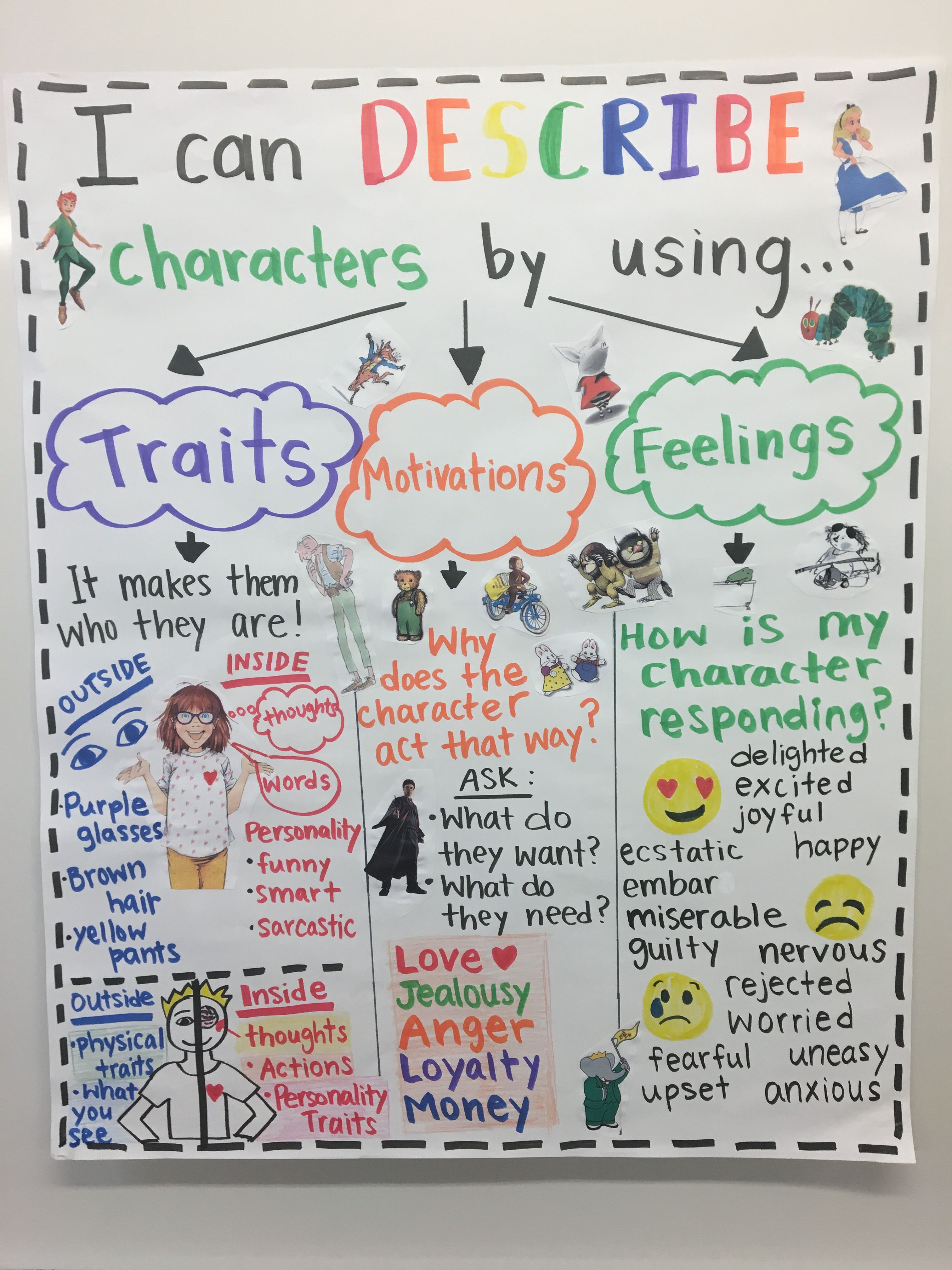 This Anchor Chart Features A Graphic Organizer That Can Be