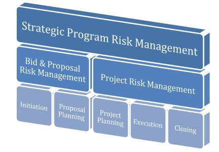 Project Risk Management in large organizations with active Bid - project risk management template