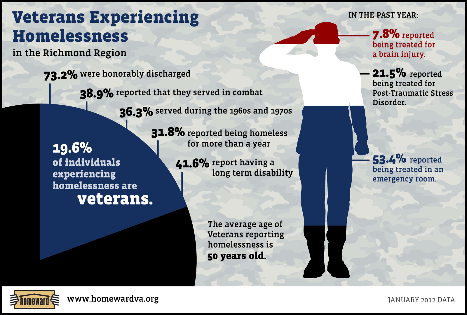 homeless military veterans essay Find help and support for homelessness or if you're at risk of being homeless hear stories from other veterans.
