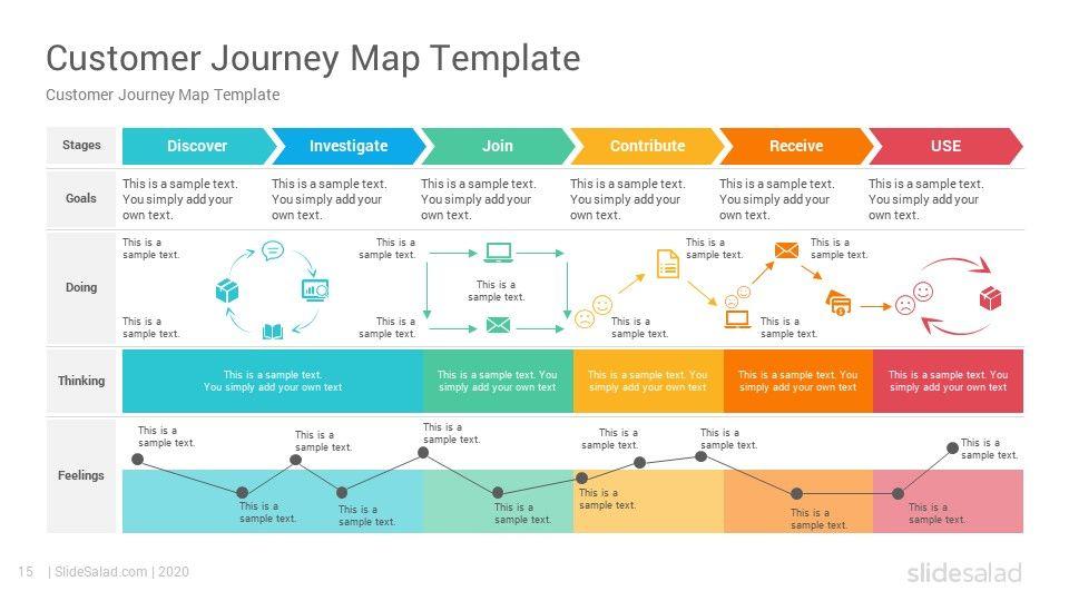Customer Journey Maps Powerpoint Template Diagrams Slidesalad Customer Journey Mapping Journey Mapping Design Thinking