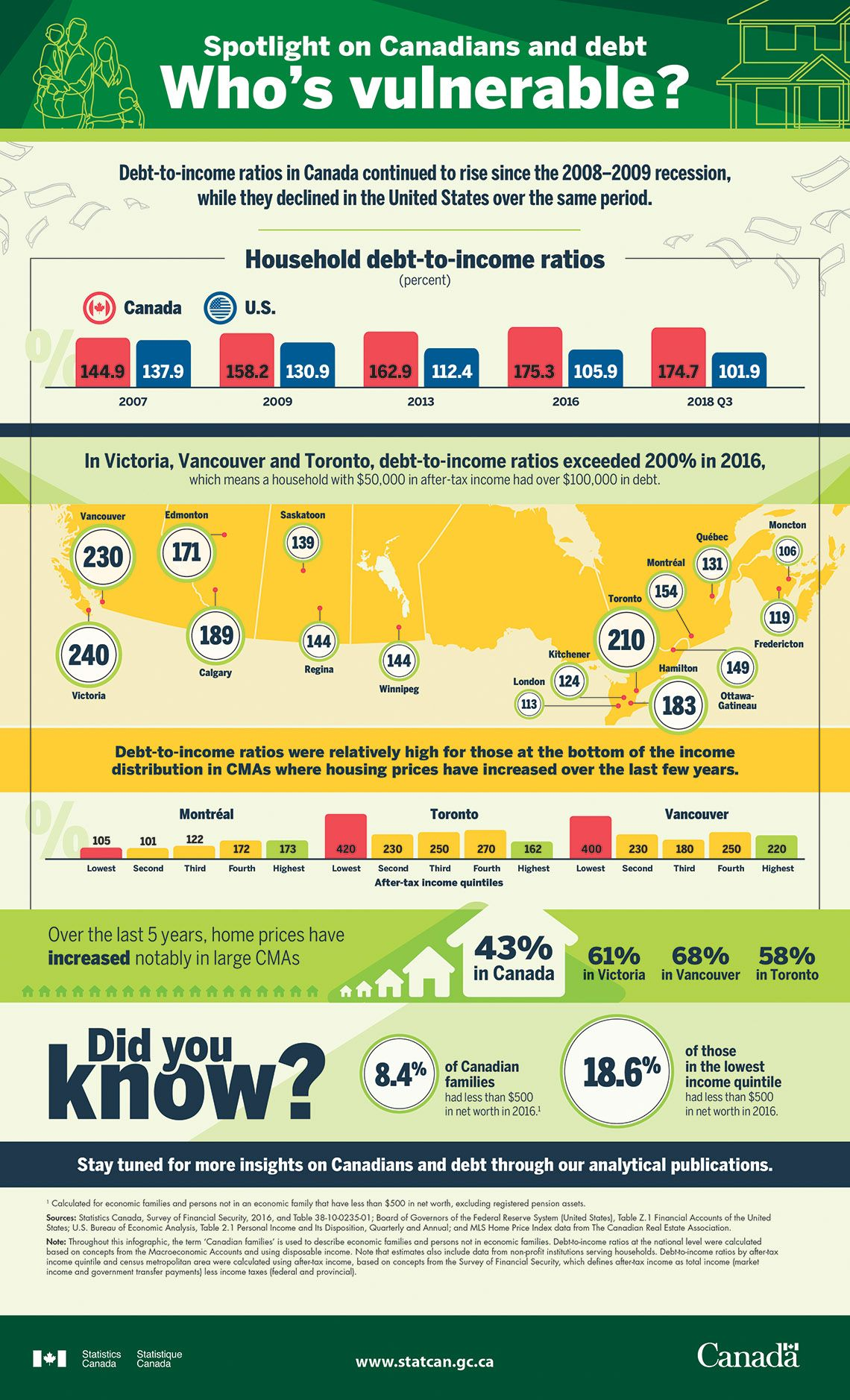 How are canadians faring with debt stats canada has the