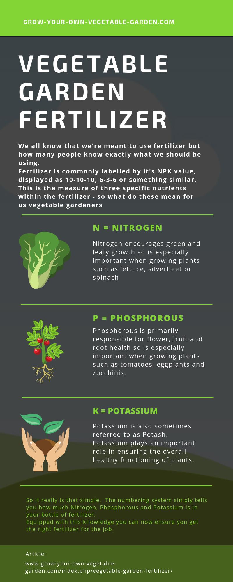 Fertilizer Numbers In 2020 Vegetable Garden For Beginners Fertilizer Garden Fertilizer