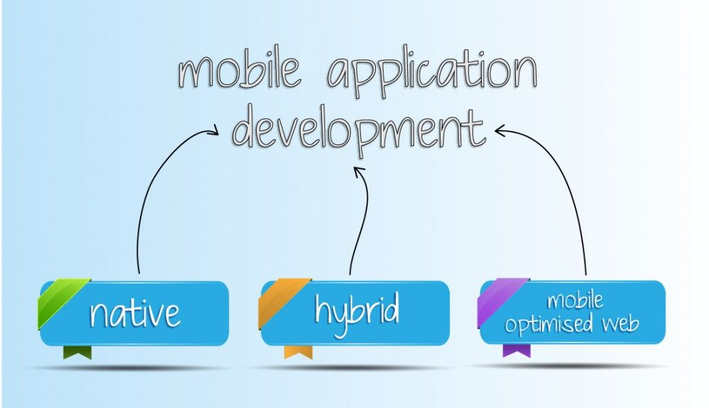 How To Choose A Mobile App To Market Your Online Business