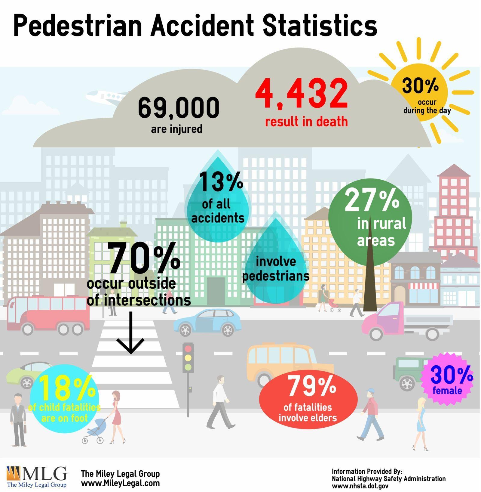 Pedestrian Accident Statistics Pedestrian Accident Traveling By