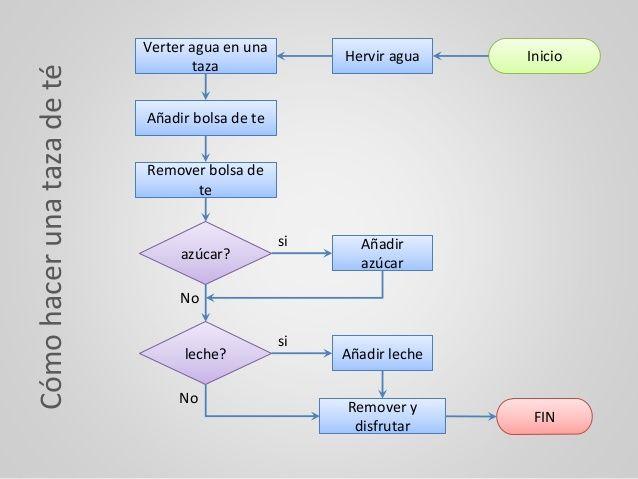 Codemas   Tazas, Programar
