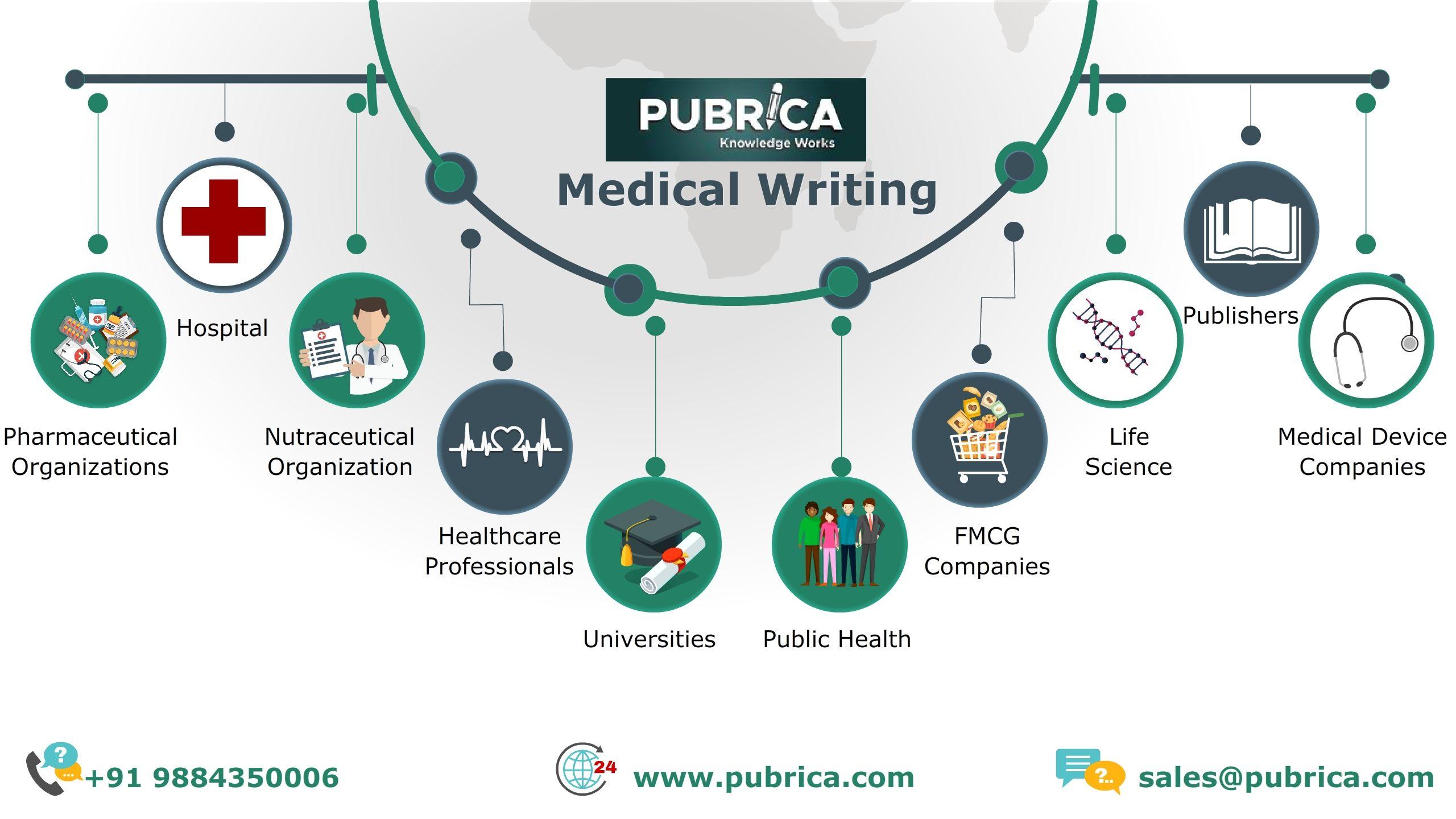 Scientific writing services company