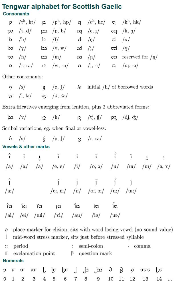 Tengwar Alphabet For Scottish Gaelic Version 2 This Method Of