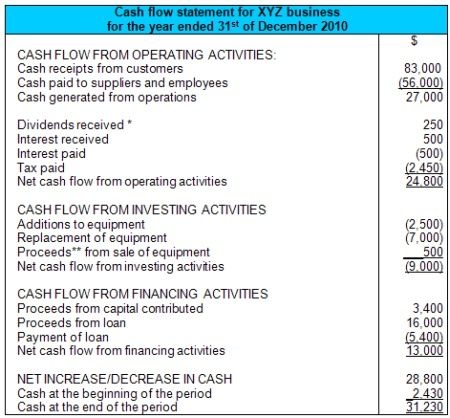 Cash Flow Statement Format  Green Space