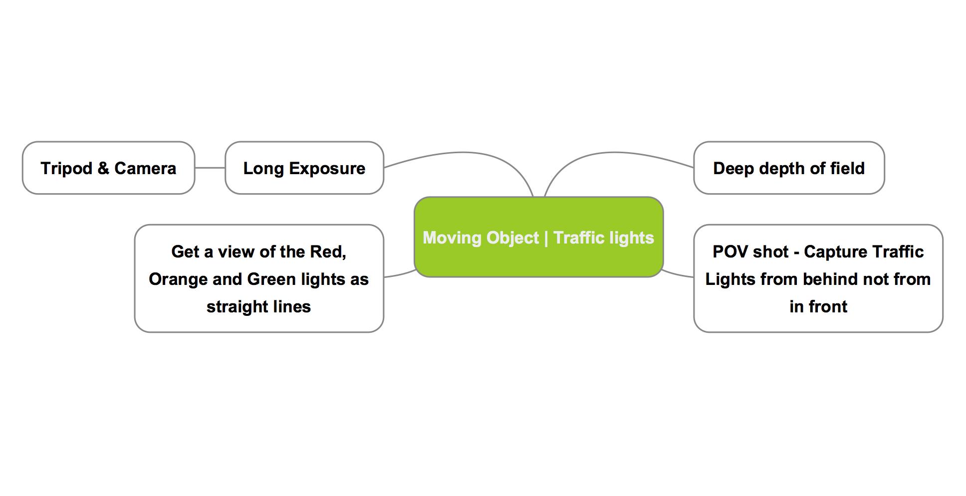 Mind map 3 - Traffic Lights - Long Exposure Photo | Long exposure
