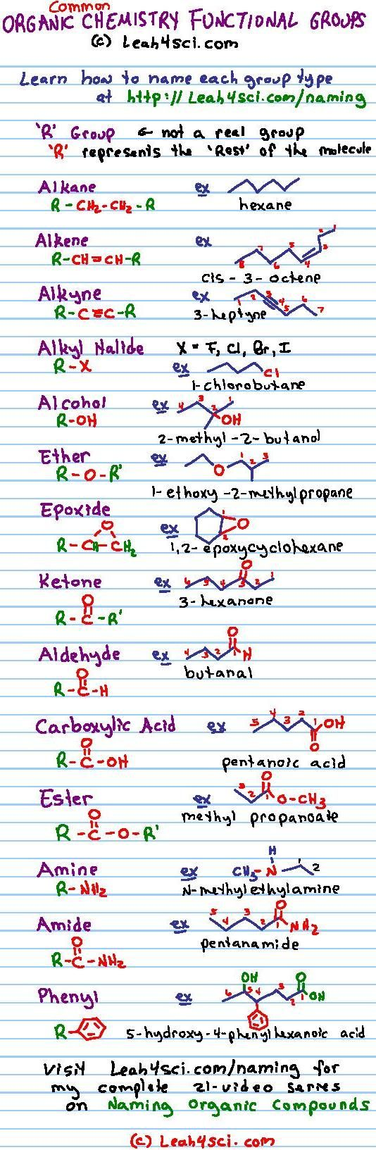 Organic Chemistry Functional Groups Cheat Sheet - print this guide