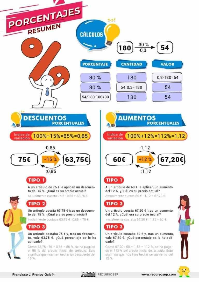 Cálculo De Porcentaje Y Variaciones Porcentuales Esquema Resumen Porcentajes Matematicas Matematicas Interactivas Blog De Matematicas
