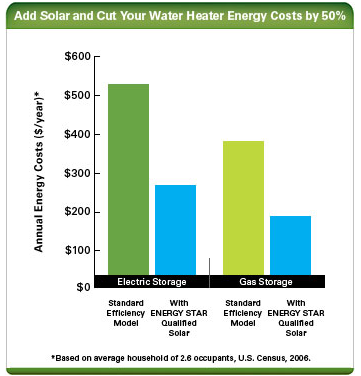 Amazing How To Calculate Possible Cost Savings From Solar Heated Water. Solar Water  Heaters Are More Efficient The Gas Or Electric Heaters. Water Heating ...