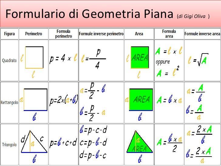 Formulario Di Geometri Piana Learn Geometría Formularios Y