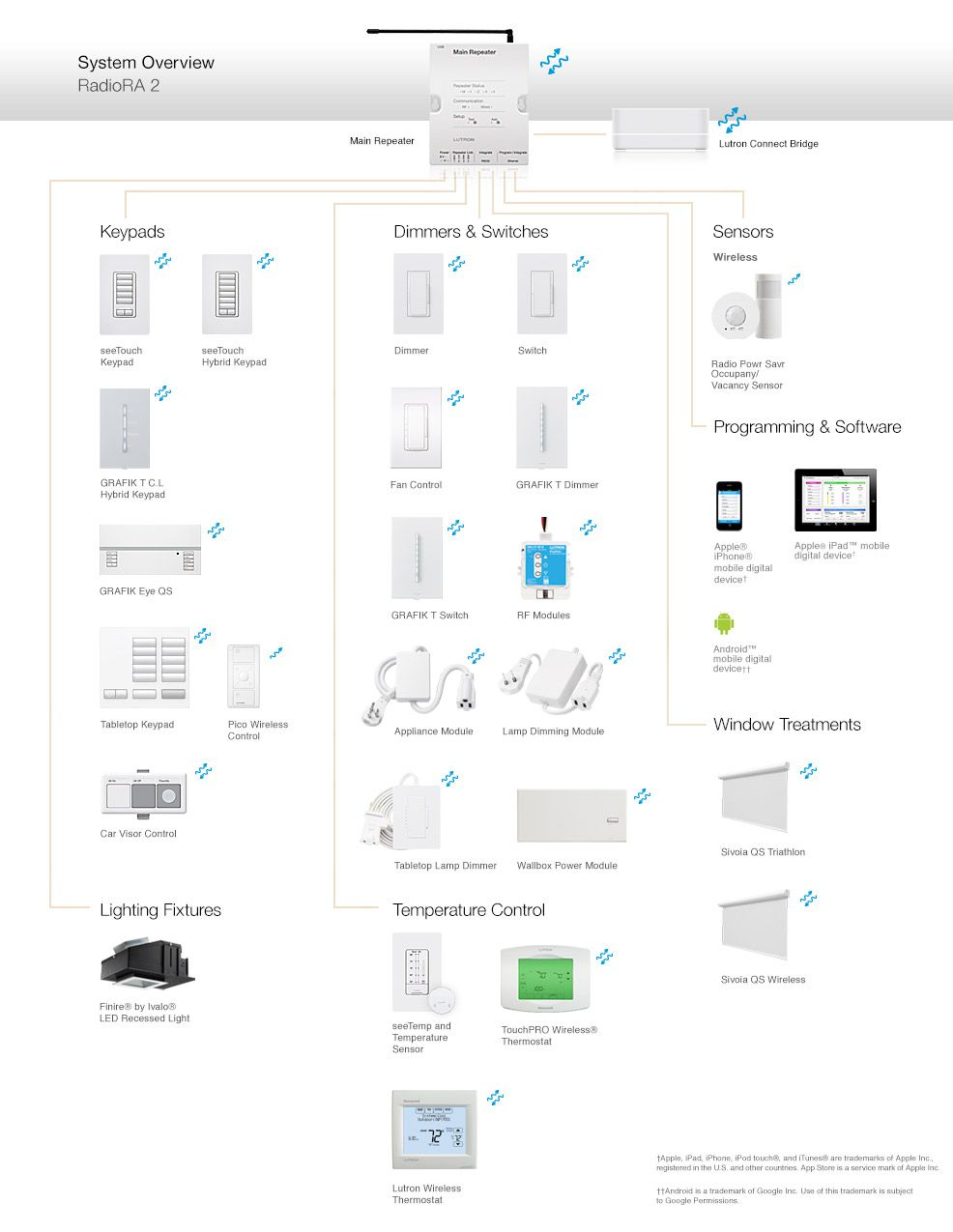 Lutron Radiora Wiring Diagram Just Another Data Scl Iv 153ph Dimmer Switch 2 Components And Compatible Products Home Maestro