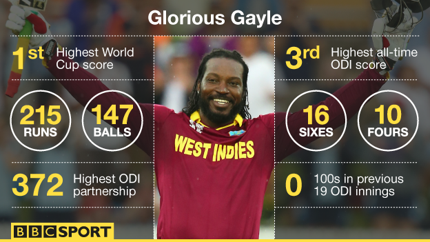 Gayle's 215 sets up West Indies win First world cup