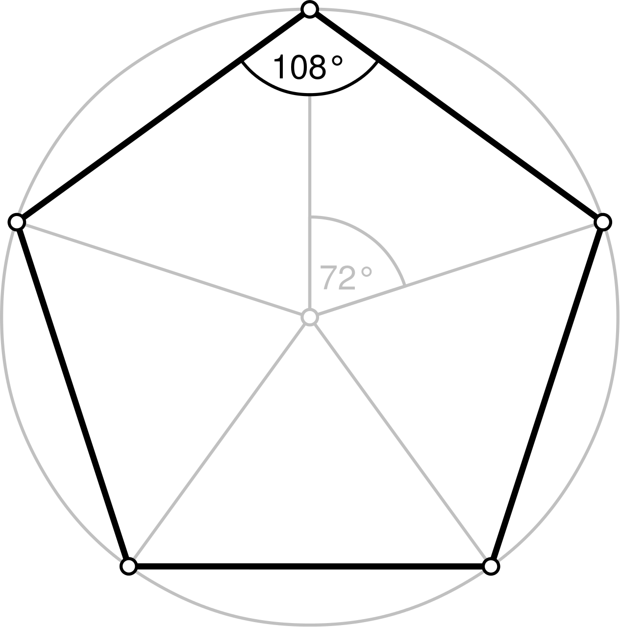 Category Annotated Regular Polygons Set