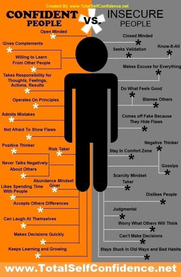 successful people versus unsuccessful people chart ...